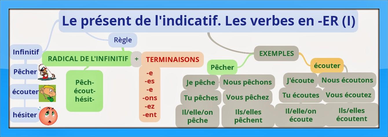conjugaison verbe rencontrer allemand La Seyne-sur-Mer
