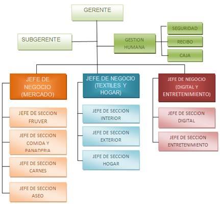 Manual De Organizacion Y Funciones De La Empresa Nestle