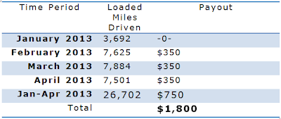 A table showing a potential bonus payout of $1,800 based on miles ran in Feb, Mar, and Apr 2013