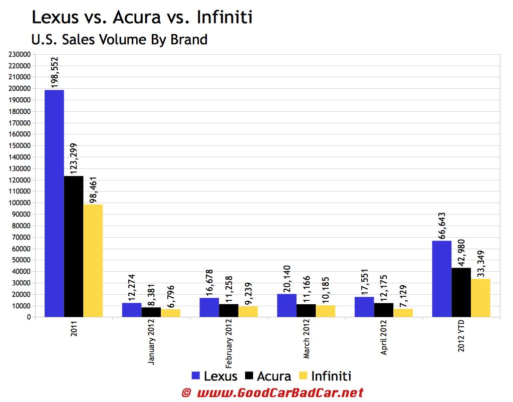 Lexus Versus Infiniti Usa Sales | Autos Weblog