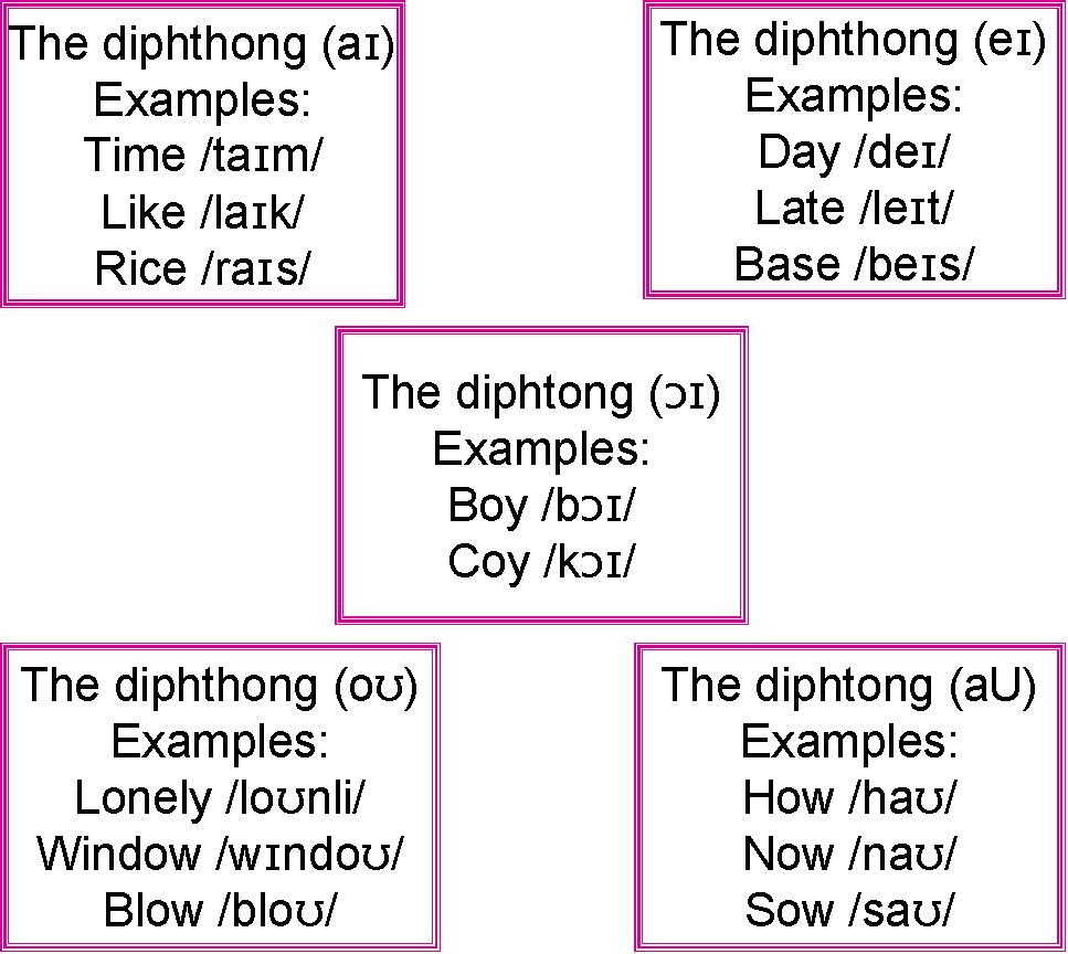 diphthongs 1 Diphthongs, as the name suggests, consist of two vowels, while triphthongs  consist of three vowels 1 diphthongs a diphthong is a vocalic double sound.