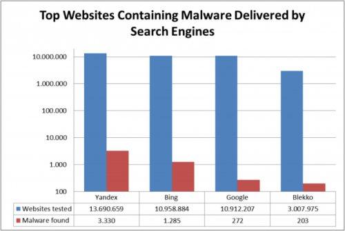 Da un test campione si evince come il motore di ricerca più sicuro sulla carta è Google che batte Bing