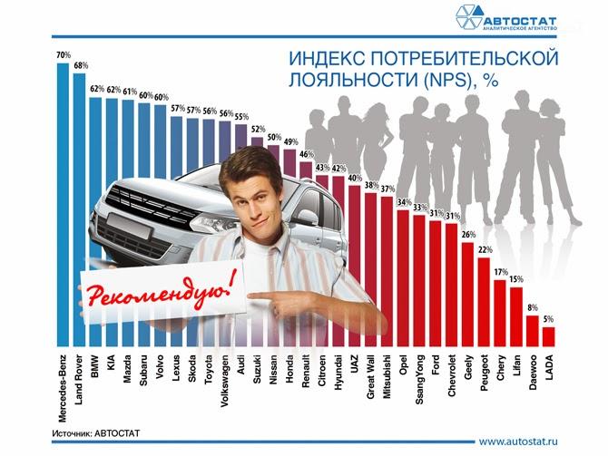 индекс потребительской лояльности
