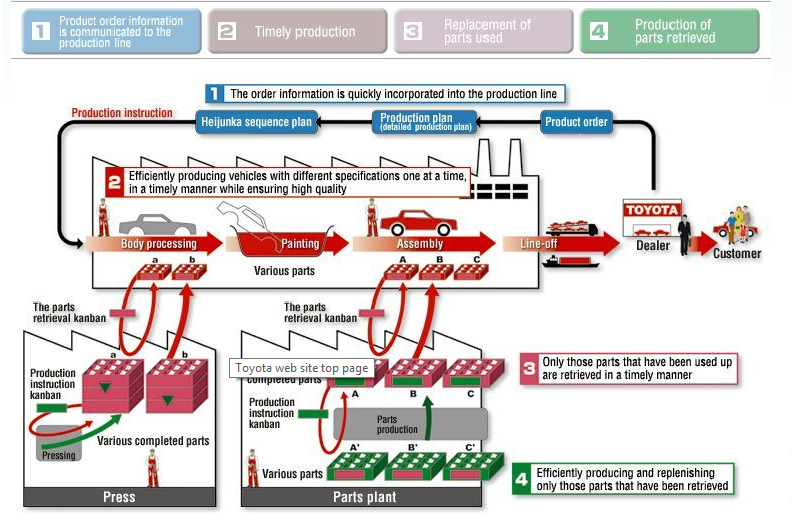 tqm process of toyota company