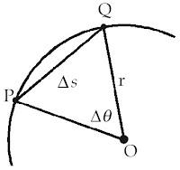 Sebuah partikel yang berpindah dari titk P ke titik Q dalam lintasan lingkaran.