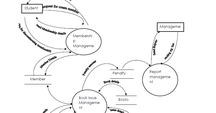 data flow diagram for library management system