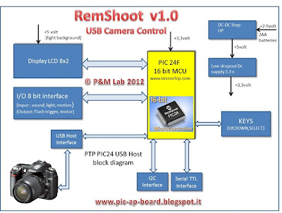 Pic-AP-Board Remote Shooter