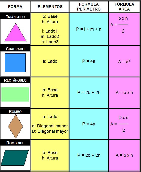 Formula de area de figuras geometricas - Imagui