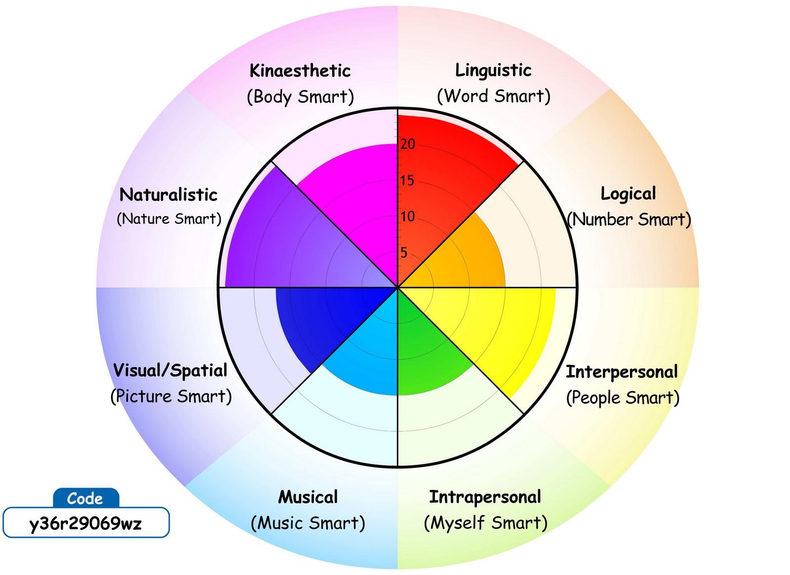 Icts in learning design vanessa hemsons personal journey multiple intelligence test nvjuhfo Choice Image