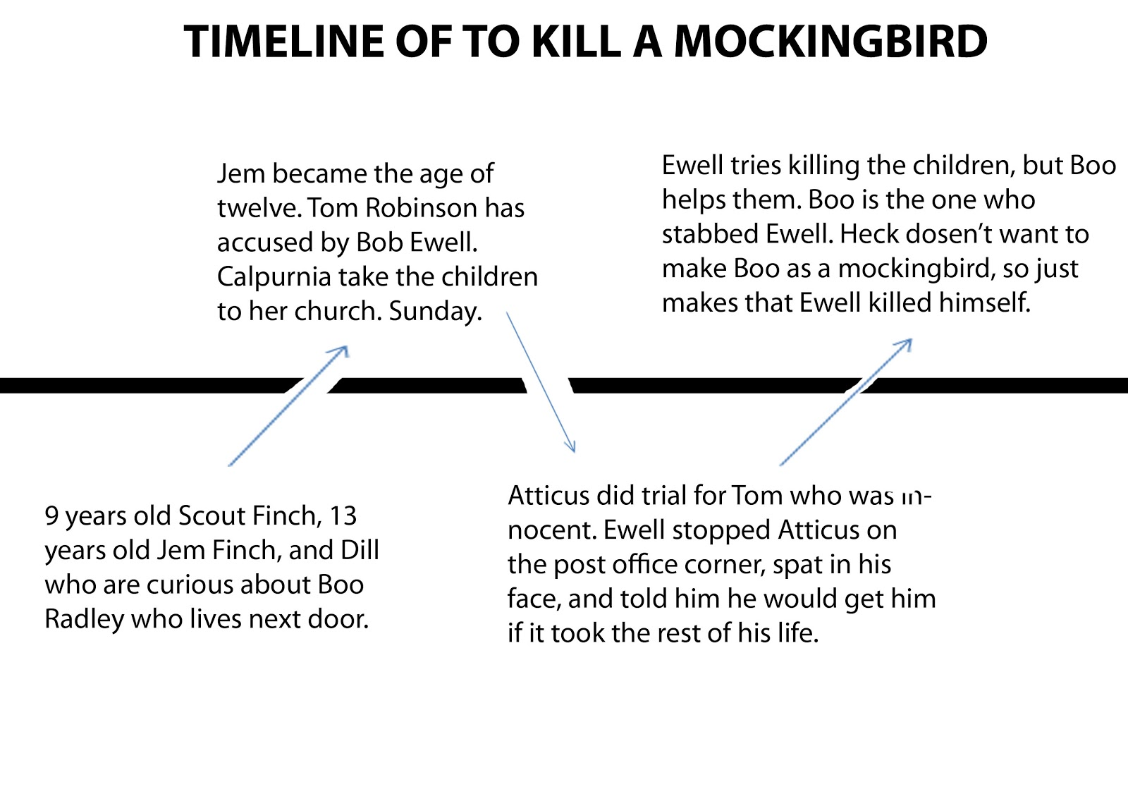scouts education in to kill a mockingbird essay Read this essay on to kill a mockingbird- education childhood life and that of scout finch in the to kill a mockingbird novel were the facts that they.