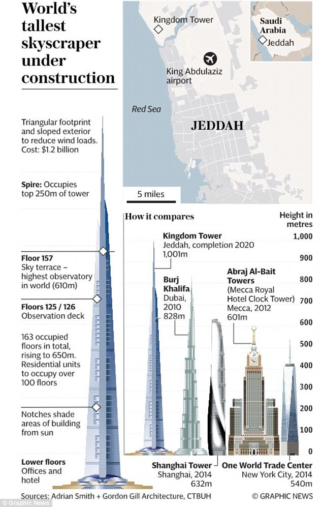 Mr G S Musings Update On The Tallest Building In The World Under
