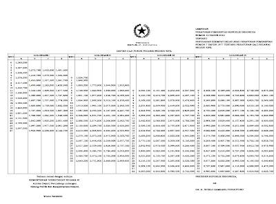 lowongan kerja 2013 terbaru, Tabel gaji pns 2013. tabel gaji pns 2013