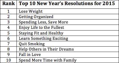 Almost Half Of All Americans Make New Yearu0027s Resolutions, But A Lowly 8%  Report Successfully Achieving Their Goals. Individuals Report Infrequent  Resolution ...