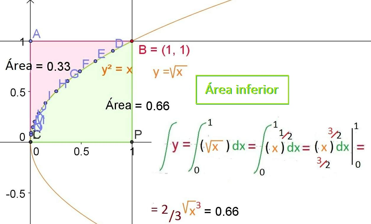 how to find equation of the integral of a parabola