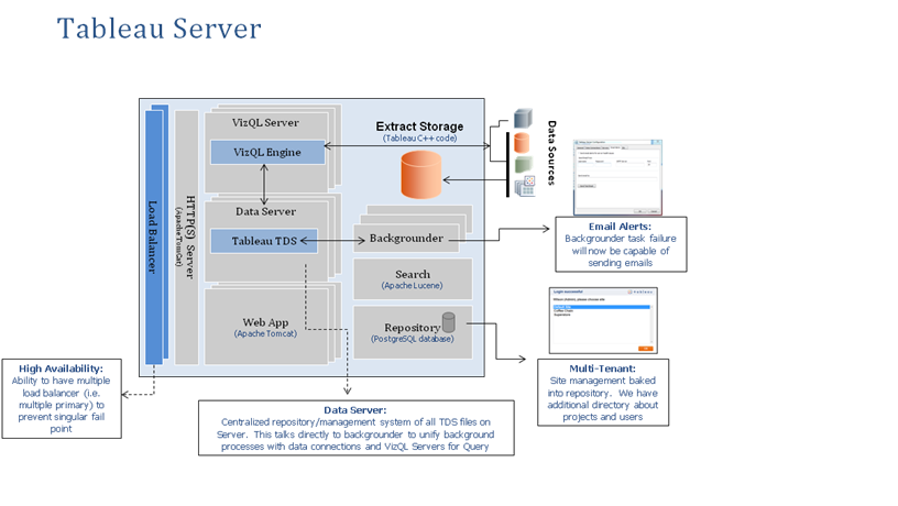 Tableau Server Architecture Data Science and Cognitive Computing