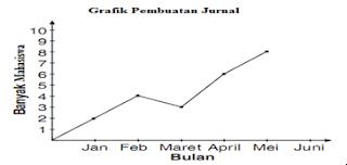 Graph statistik perkembangan pembutan jurnal perbulan
