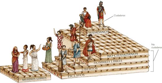 Clases de la sociedad Romana