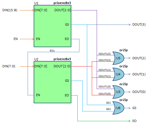 digital electronics encoders implementation in vhdl  16 x4 priority encoder can be implemented by cascading two 8x3 priority encoders as shown in above figure u1 encoder takes higher order 8 inputs din [15 8]