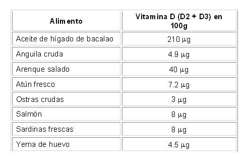 Contenido de vitamina D de algunos alimentos
