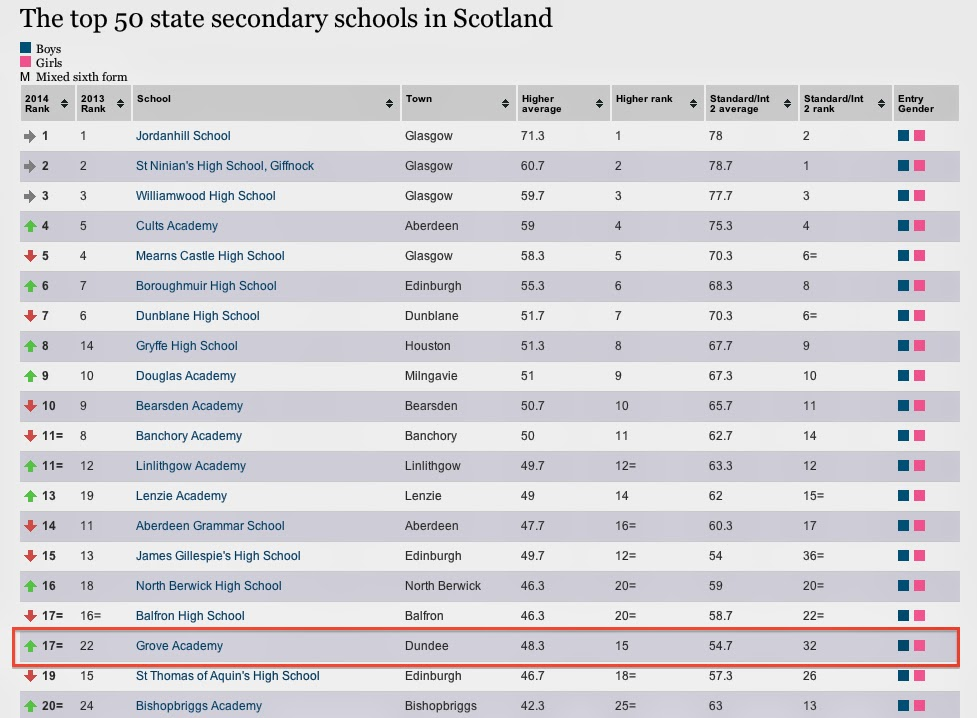 Grove Academy 17th in Sunday Times Top Fifty State Secondary Schools in Scotland 2014
