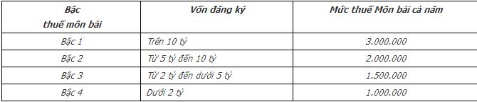 Thuế môn bài 2015