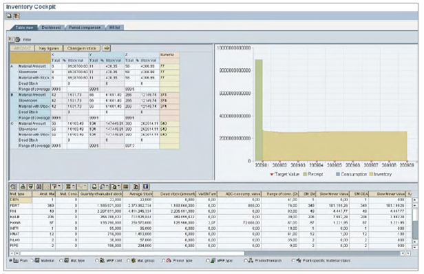 sap s optimization of inventory and order What does sas® inventory optimization workbench do  sas inventory optimization work-bench provides the ability to take a forecast and from it calculate optimized inventory levels and order quantities  o forecasting for sap apo – advanced analytic forecasting integrated with apo for.