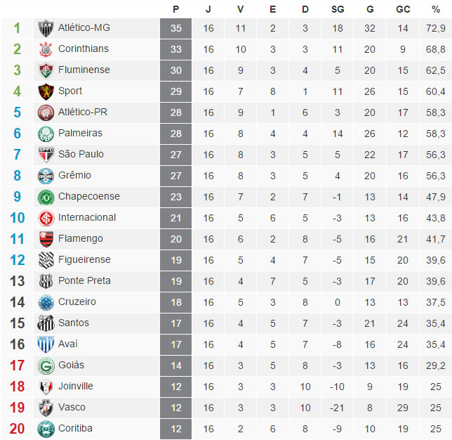 Tabela-Brasileirao-2015-16-Rodada