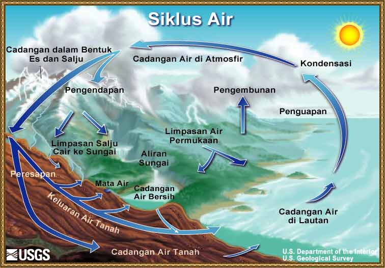 Labels Siklus Air Hidrologi