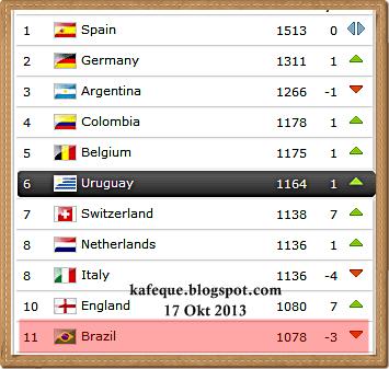 TOP 10 RANKING FIFA PIALA DUNIA 2014