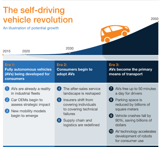 Cost To Develop Self Driving Cars