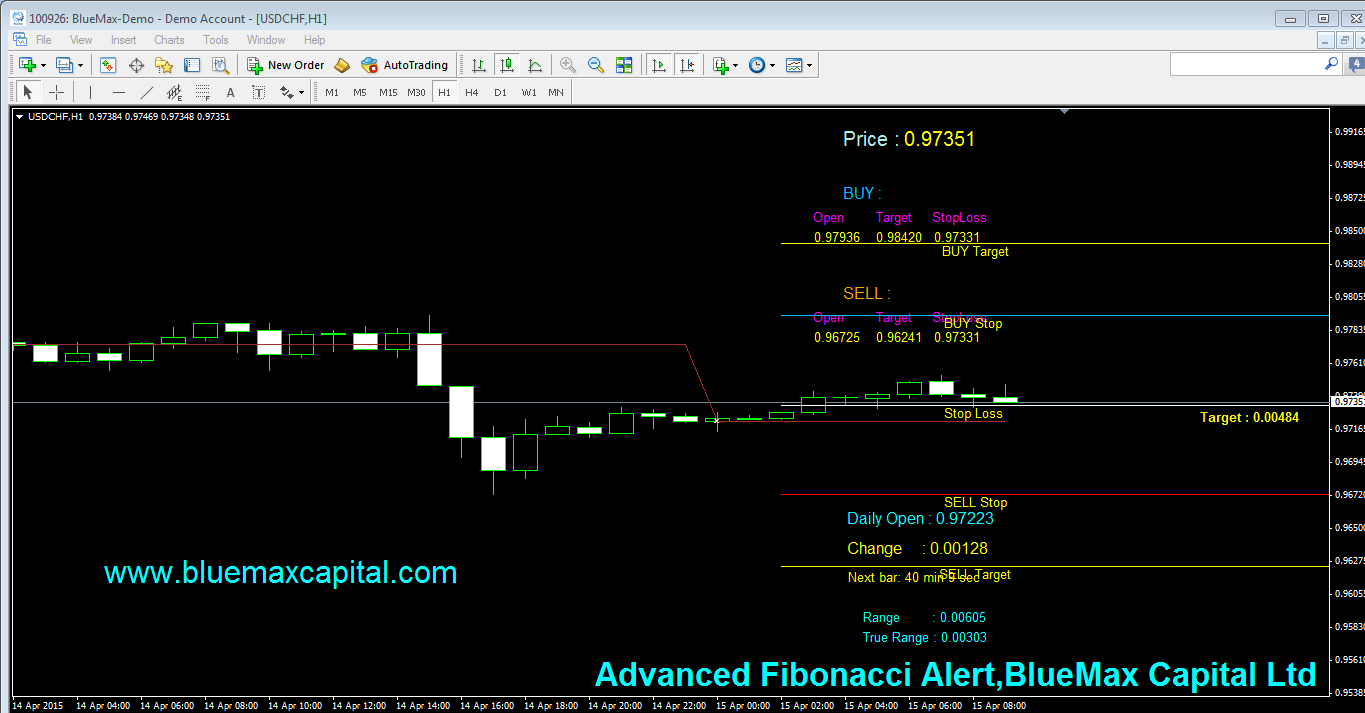 USDCHF Daily articles with advanced Fibonacci alert-source from BlueMax Capital 15/04/2015