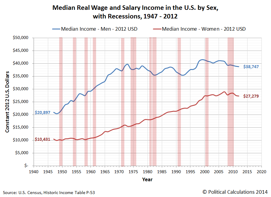 Median Wage and Salary Incomes Earned by Individual American Men and Women, 1947-2012, Constant 2012 U.S. Dollars