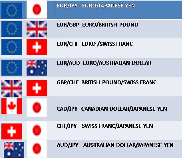 Major forex pairs to trade