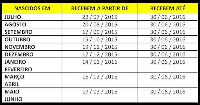 Calendário do PIS PASEP 2015-2016 Tabela Ataualizada
