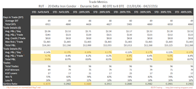 Iron Condor Trade Metrics RUT 80 DTE 20 Delta Risk:Reward Exits