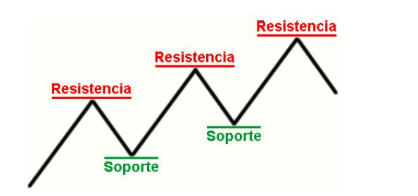 Roturas de soportes y resistencias en forex
