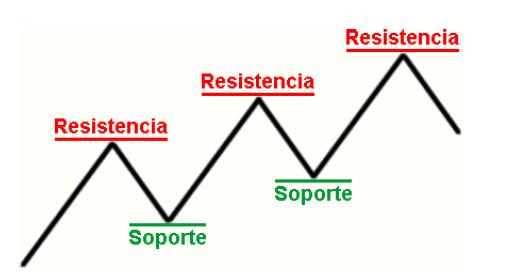 Estrategias forex soportes y resistencias