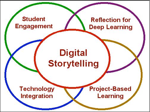 School of Sacred Storytelling