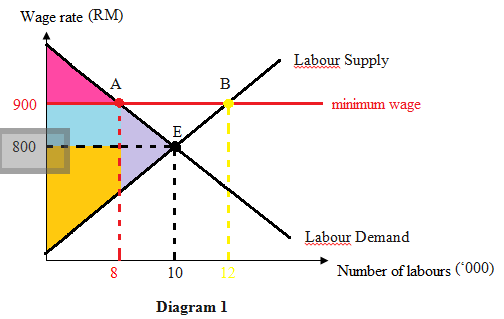 From The Economics Point Of View, Setting A Minimum Wage Is Like Setting A Price  Floor. Price Floor Is A Tool Used By Government To Set Minimum Prices For  ...