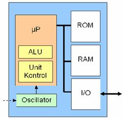 Blok diagram sebuah mikrokontroler