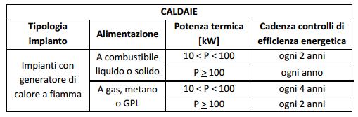 Manutenzione caldaia ogni 2 o 4 anni for Manutenzione caldaia