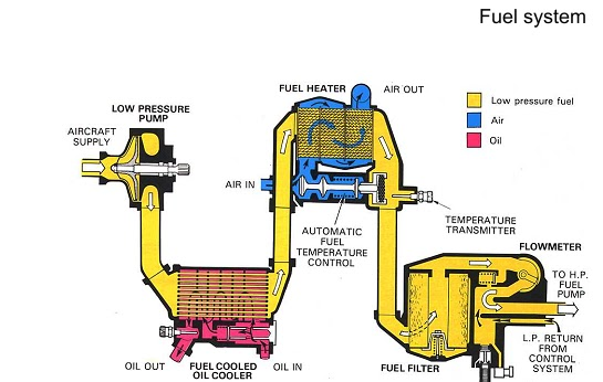 Low Pressure Fuel System: Rolls Royce Fuel Pump Wiring Diagram At Shintaries.co