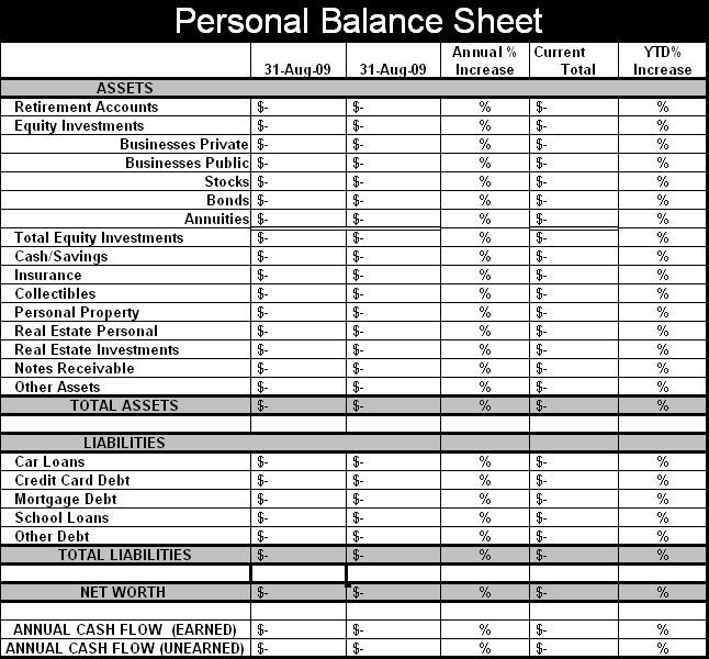 Creating Your Personal Balance Sheet