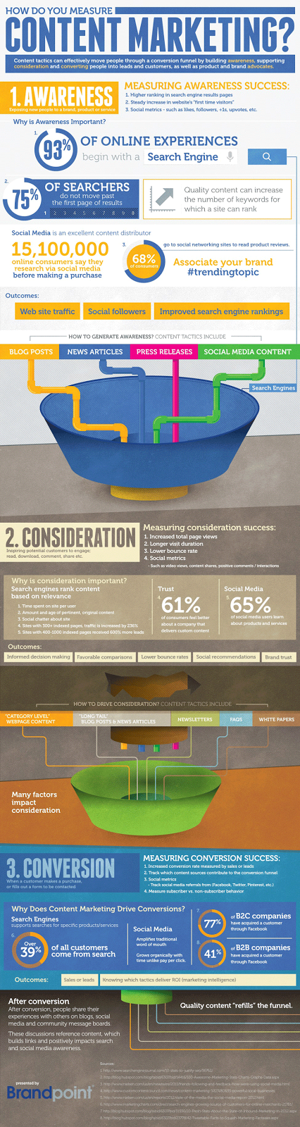 How do you measure content marketing? #Infographic
