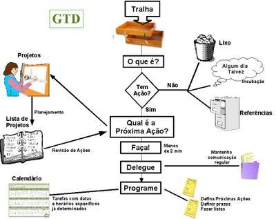 GTD parte 2 : Processar