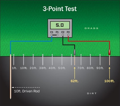 earth resistivity Electrical for earth materials l resistivity versus resistance most people are familiar with electrical resistance through ohm's law, v = r i.