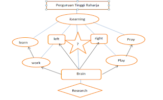 Figure sistem iLearning