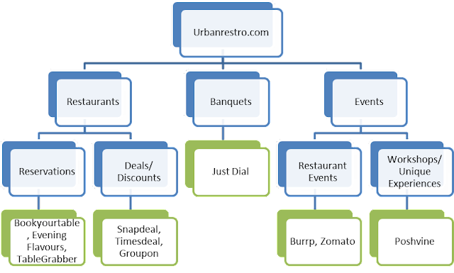 Urbanrestro.com Competitors in India