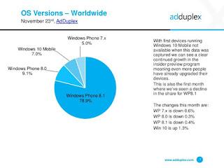Windows 10 Mobile: Βρίσκεται στο 7% των συσκευών