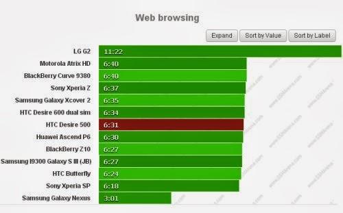 Htc Desire 500 offre una discreta autonomia su internet di circa 6 ore e mezzo con browser mobile